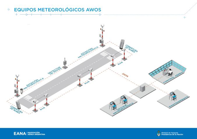 EANA_infografiěa_AWOS-01